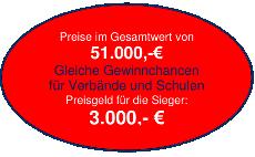 PPA Preise